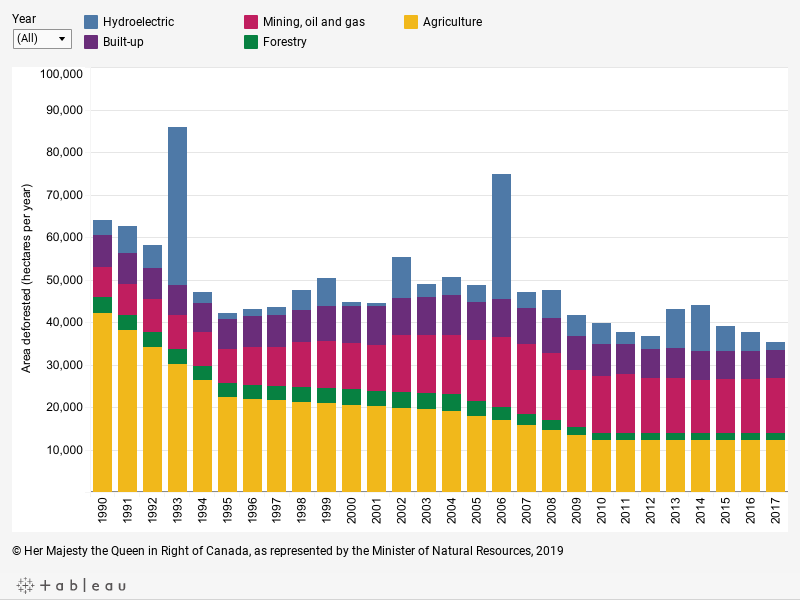 Graph displaying the area deforested, in hectares per year, by: hydroelectric, built-up, forestry, agriculture, and mining, oil and gas as well as the total of all products for each year between 1990 and 2017, described below.