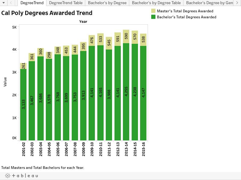 Degrees Awarded chart