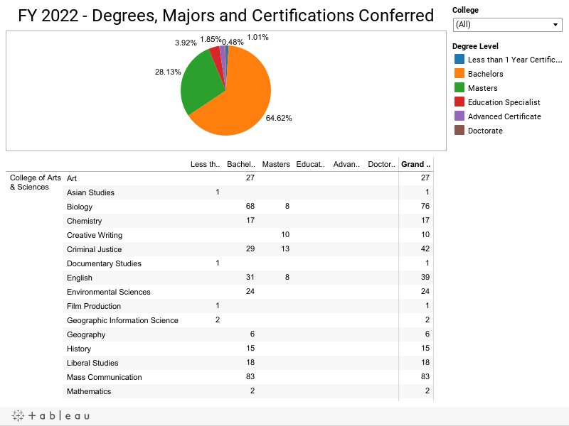 FY 2015 - Degrees and Majors Conferred