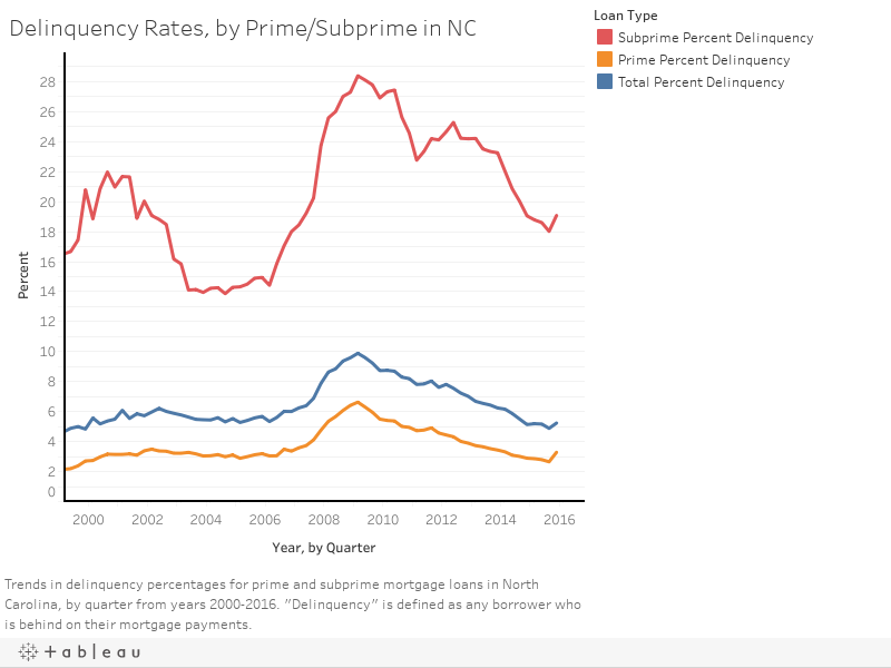 1 rss - Delinquency Rates: Prime, Subprime, and Delinquency Length