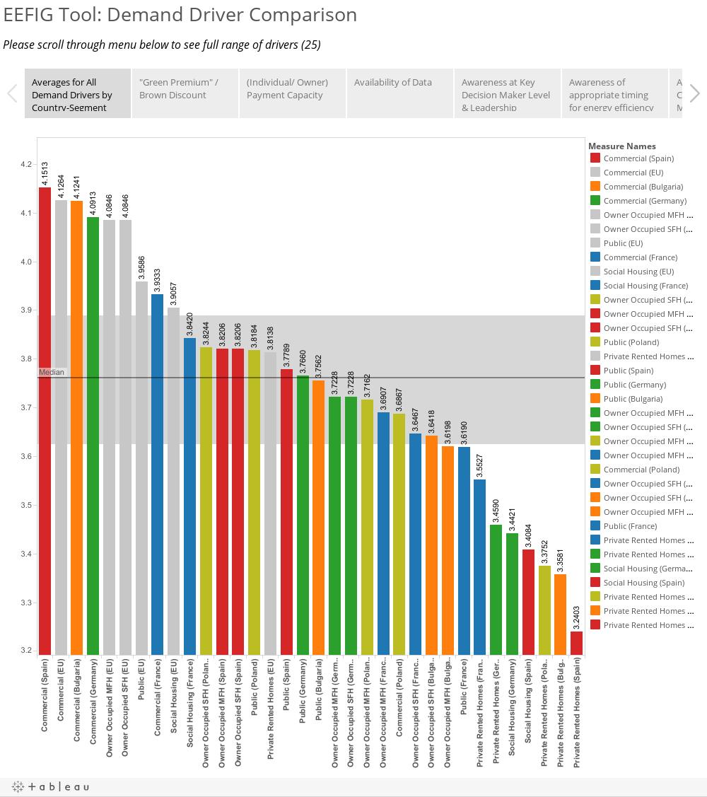 EEFIG Tool: Demand Driver ComparisonPlease scroll through menu below to see full range of drivers (26)