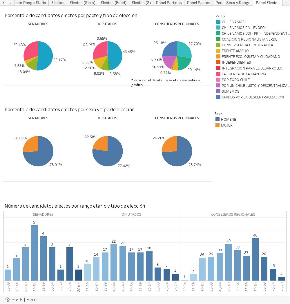 Porcentaje de candidatos electos por pacto y tipo de elección