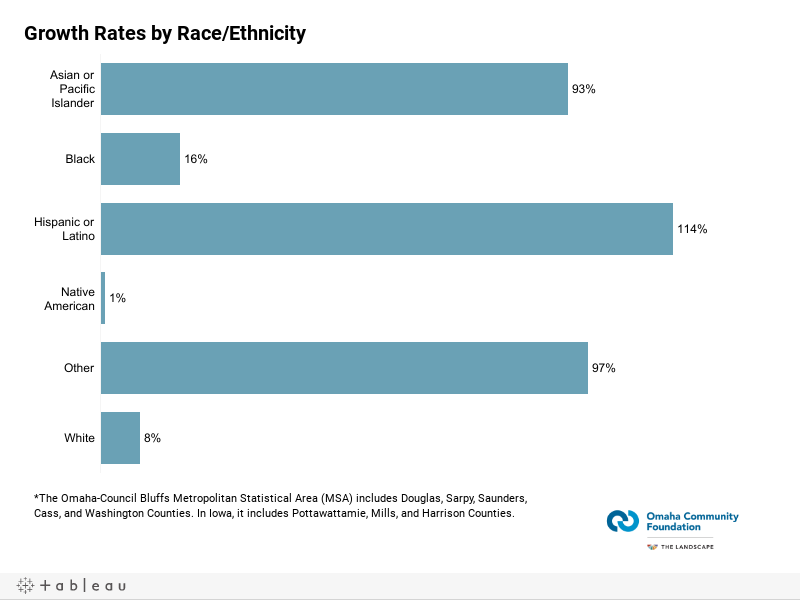 Growth Rates by Race/Ethnicity