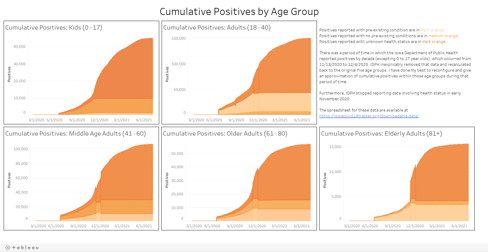 Positives by Age Group