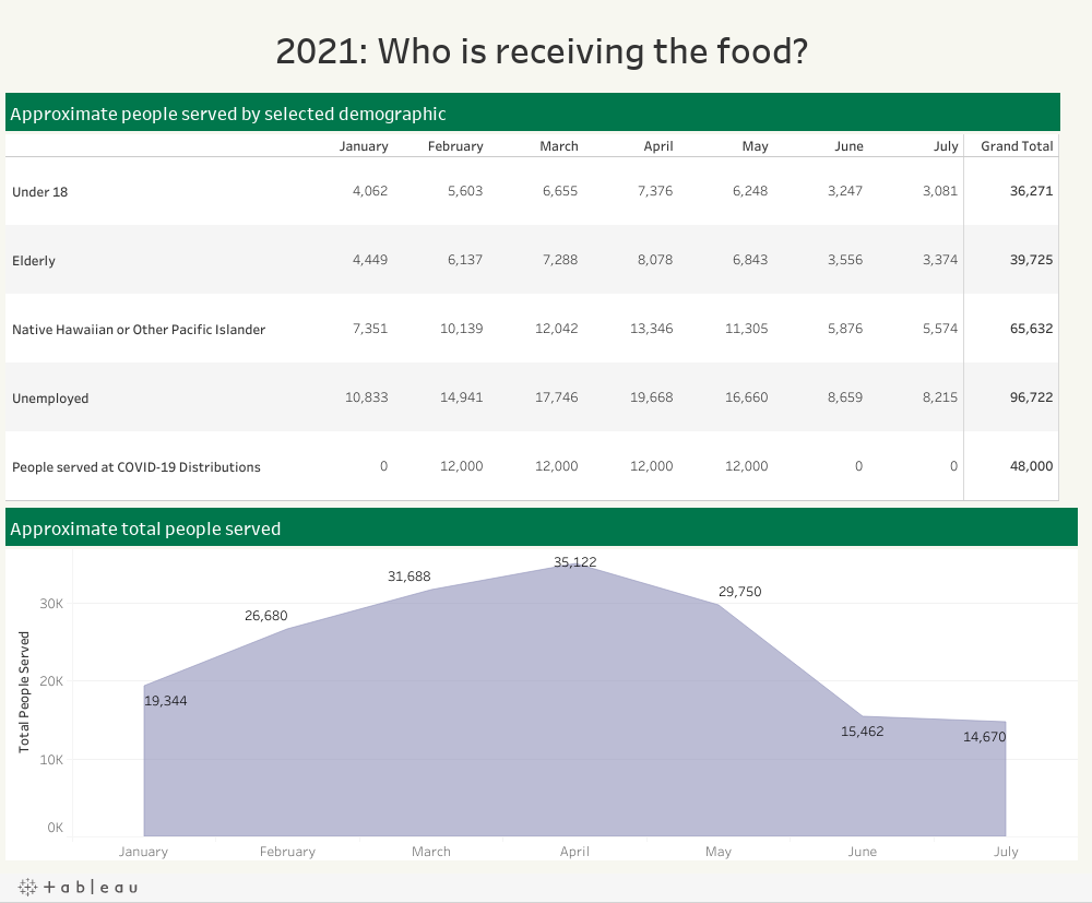 2021: Who is receiving the food?