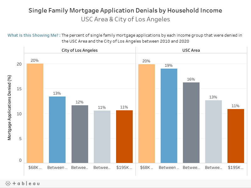 Denials by Income Dash
