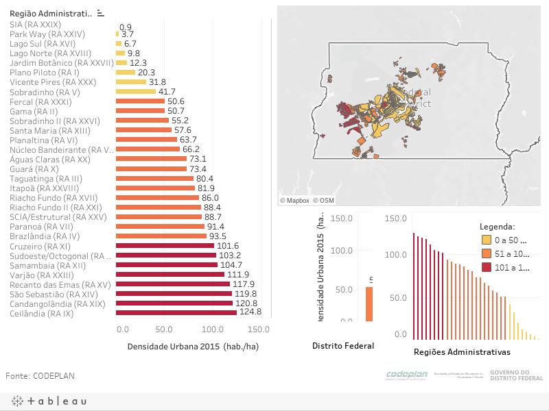 Densidade Urbana nas Regiões Administrativas