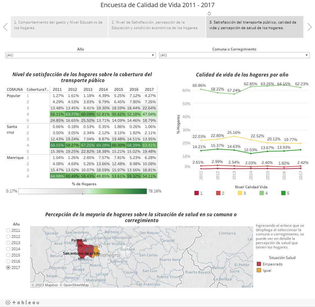 Encuesta de Calidad de Vida 2011 - 2017