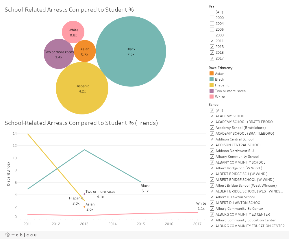 School-Related Arrests Compared to Student Enrollment