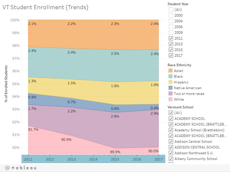 VT Student Enrollment (Trends)