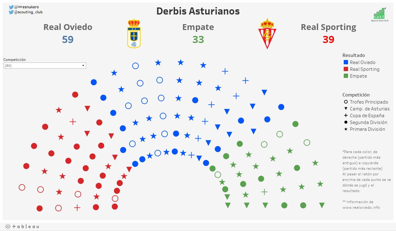 Derbis Asturianos