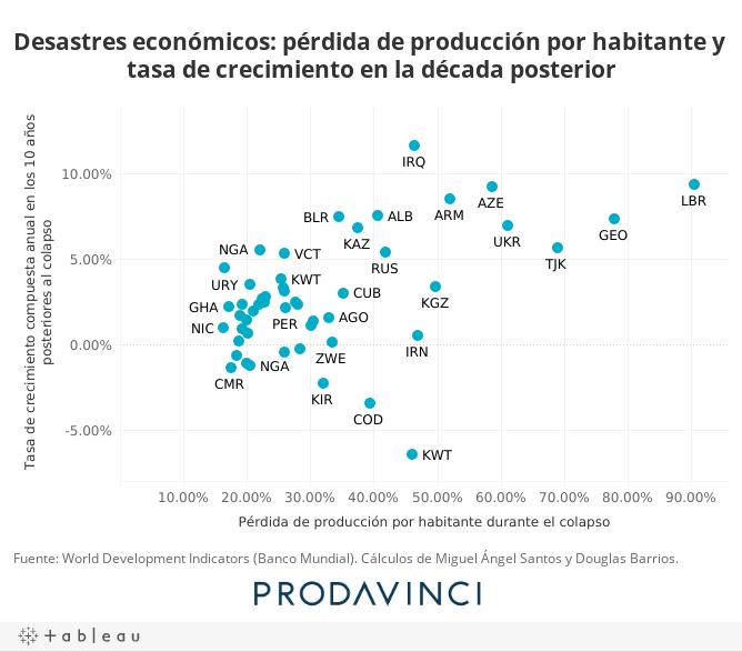 Desastres económicos: pérdida de producción por habitante y tasa de crecimiento en la década posterior