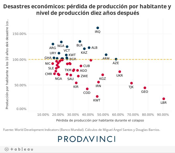 Desastres económicos: pérdida de producción por habitante y nivel de producción diez años después