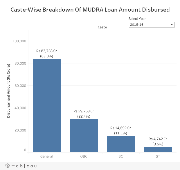 Narendra Modi govt claims 55% of Mudra loans given to