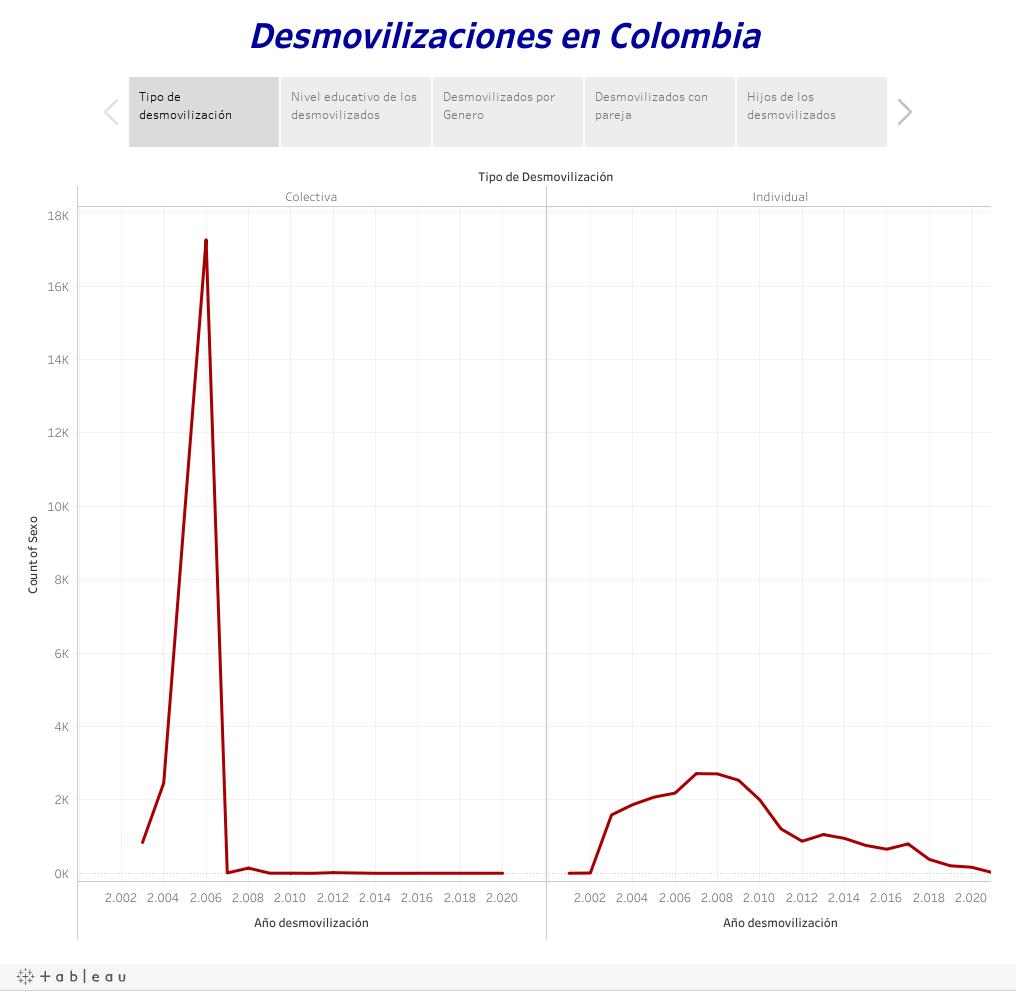 Desmovilizaciones en Colombia