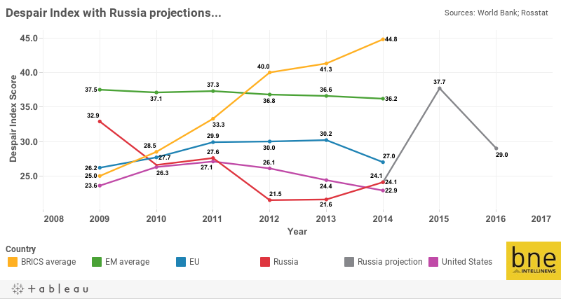 Despair Index with Russia projections...