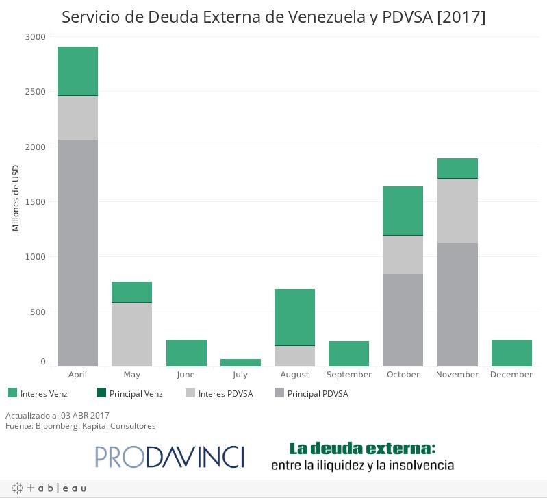 Servicio de Deuda Externa de Venezuela y PDVSA