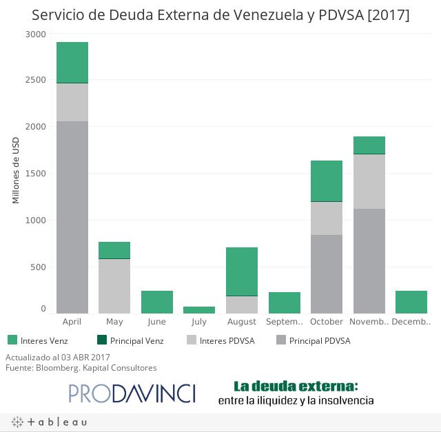Servicio de Deuda Externa de Venezuela y PDVSA [2017]