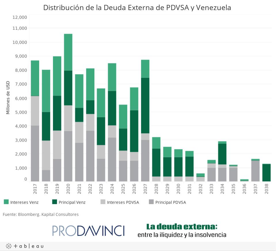 Distribución de la Deuda Externa de PDVSA y Venezuela