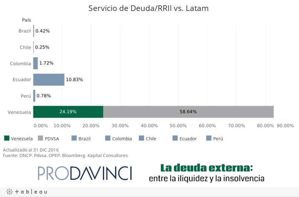 Servicio de Deuda/RRII vs. Latam