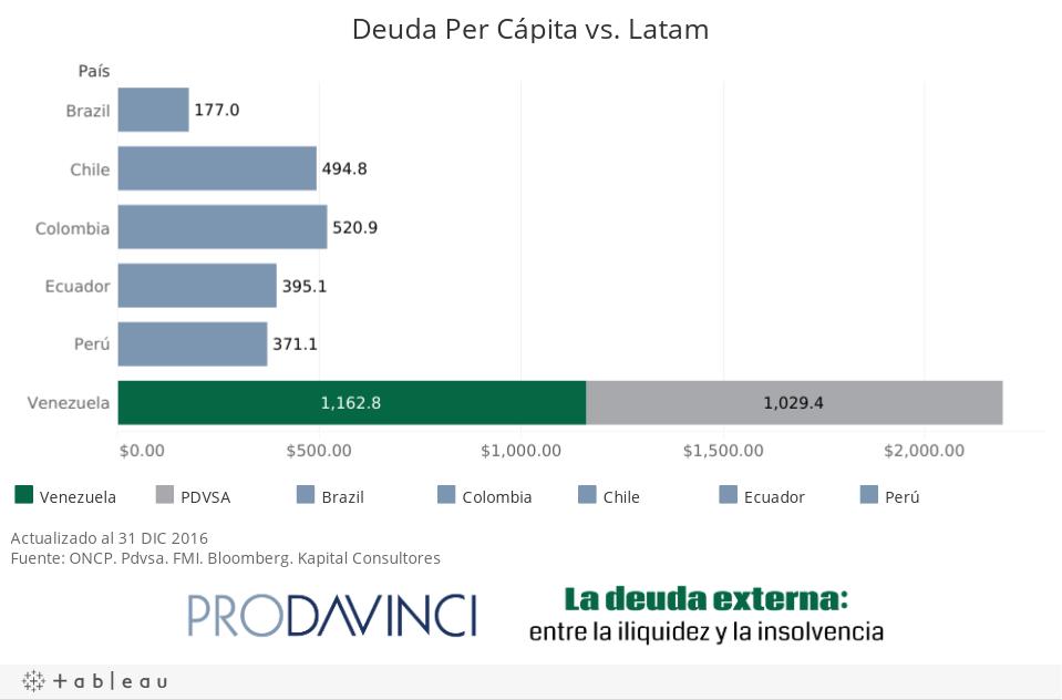 Deuda Per Cápita vs. Latam