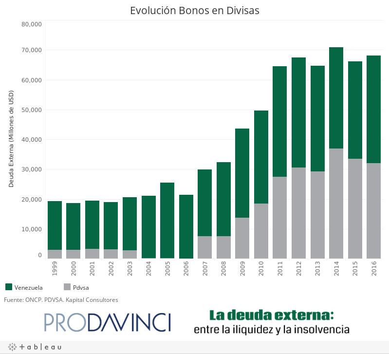 Evolución Bonos en Divisas