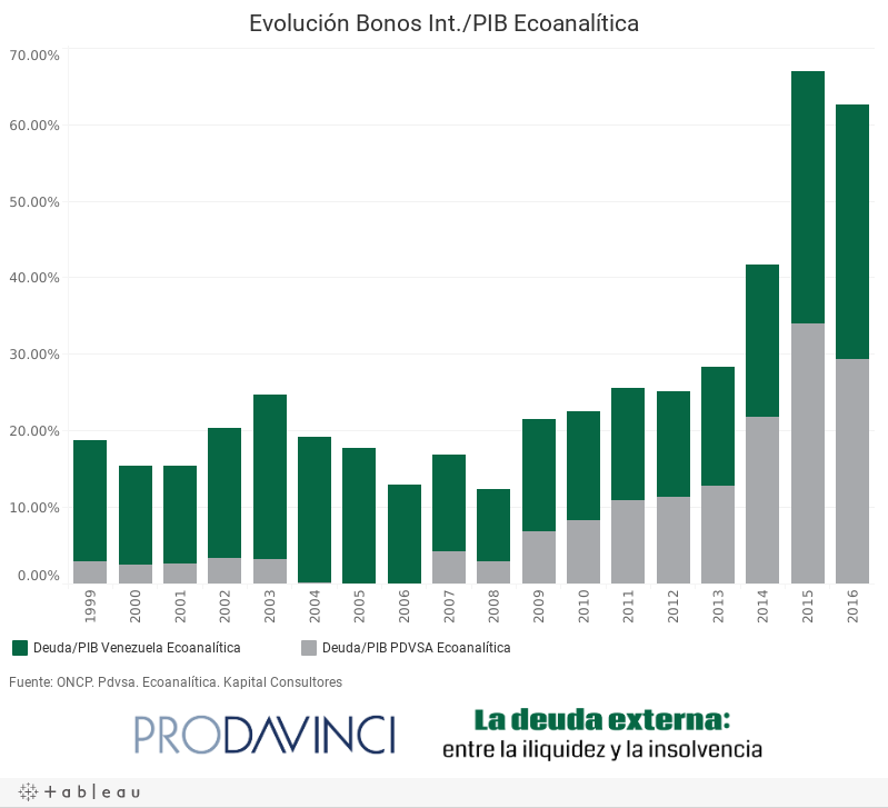 Evolución Bonos Int./PIB Econanalítica