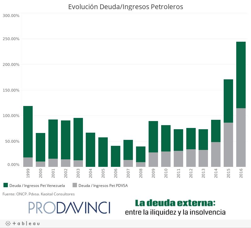Evolución Deuda/Ingresos Petroleros