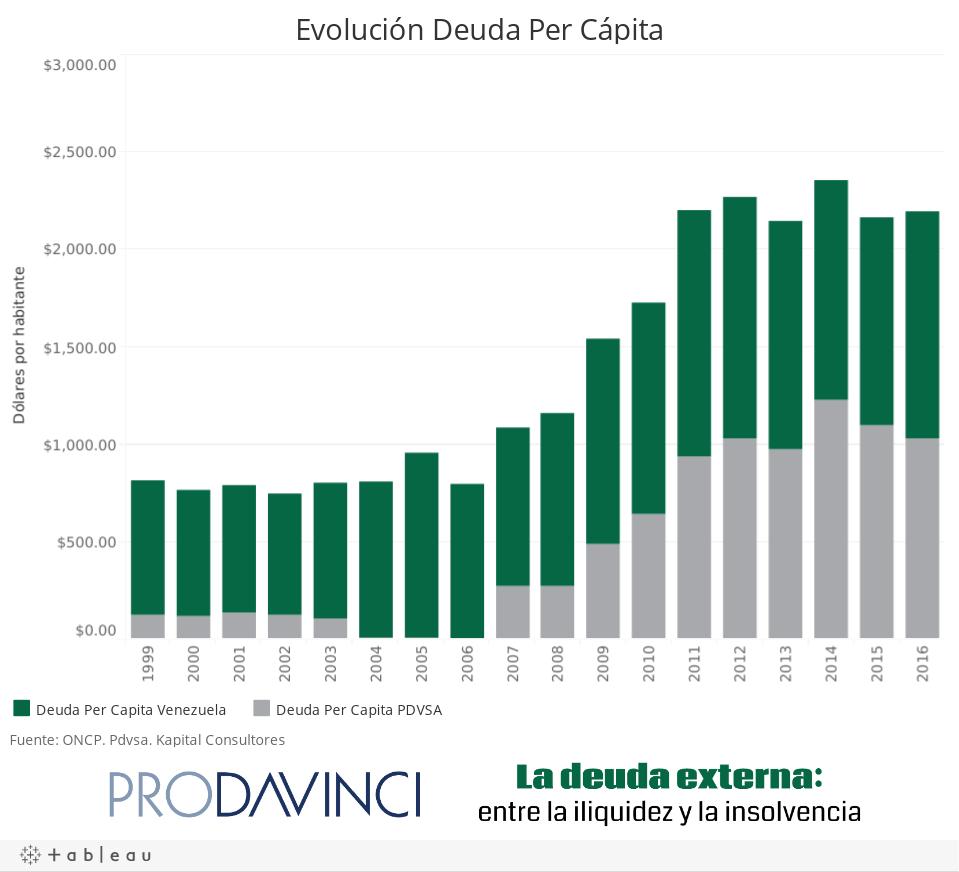 Evolución Deuda Per Cápita