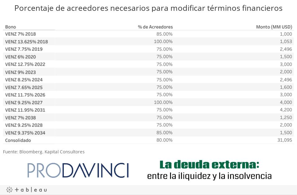 Porcentaje de acreedores necesarios para modificar términos financieros