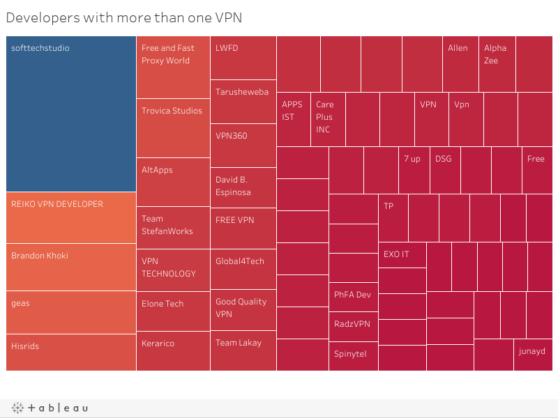 1 rss - 40% of free Android VPN apps leak knowledge