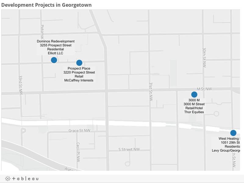 Development Projects in Georgetown