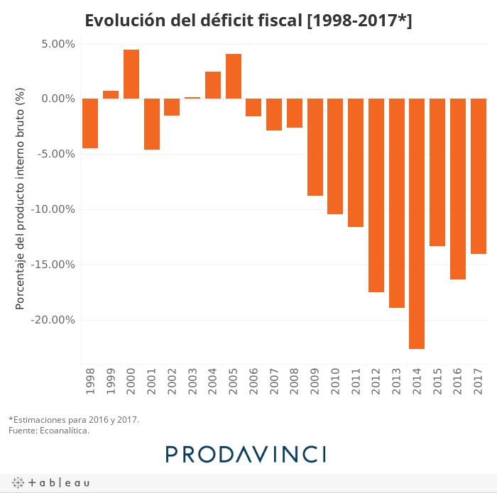 Evolución del déficit fiscal [1998-2017*]
