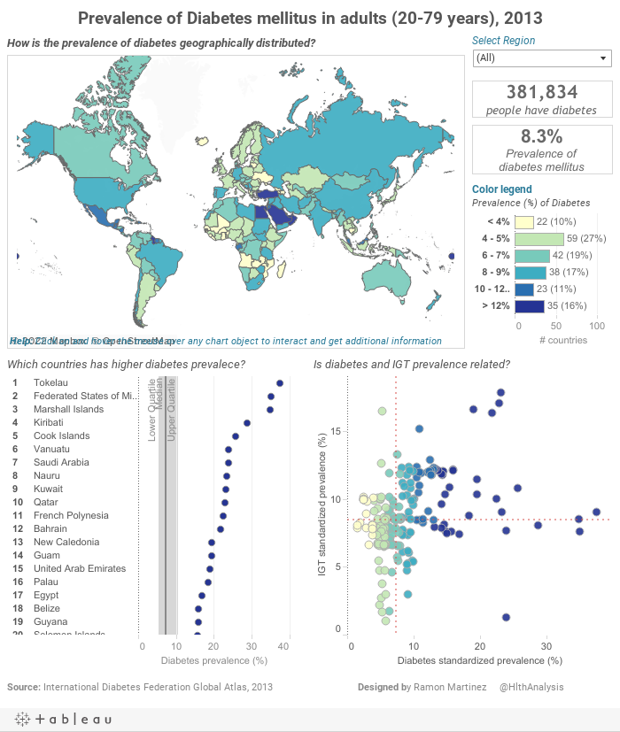 Prevalence of Diabetes mellitus in adults (20-79 years), 2013