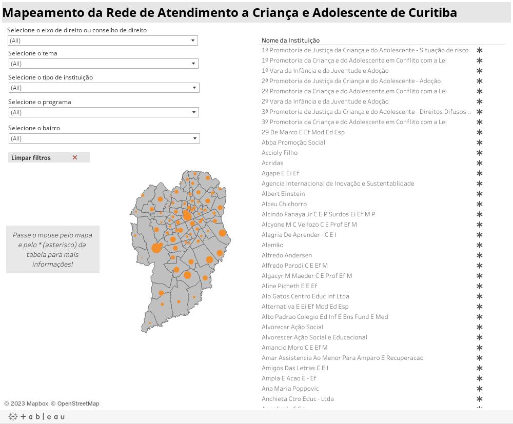 Mapeamento da Rede de Atendimento a Criança e Adolescente de Curitiba