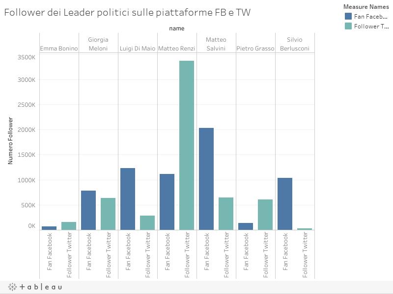 Follower dei Leader politici sulle piattaforme FB e TW