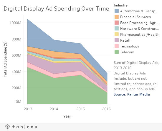 Change in Digital Display Ads