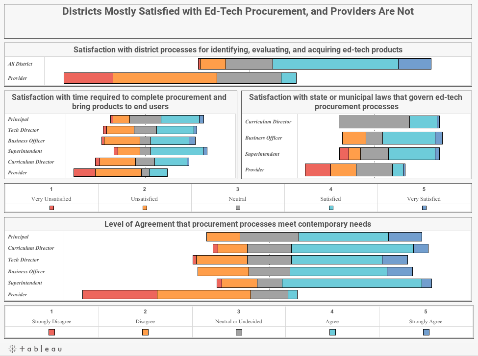 Districts Mostly Satisfied with Ed-Tech Procurement, and Providers Are Not