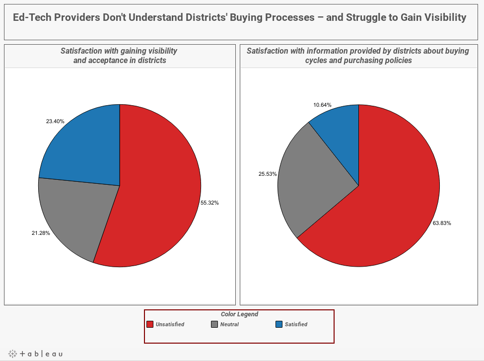 Ed-Tech Providers Don't Understand Districts' Buying Processes – and Struggle to Gain Visibility