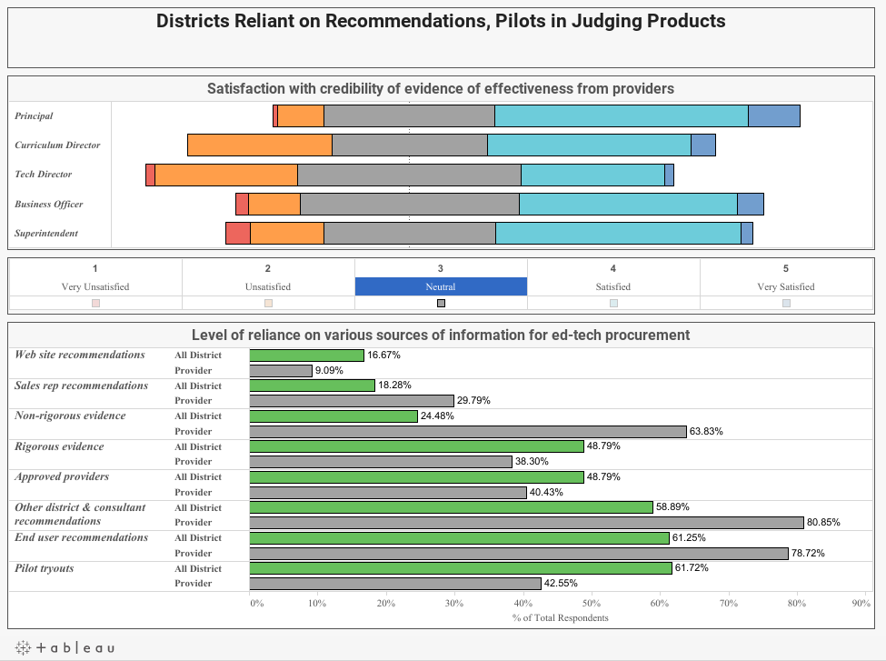 Districts Reliant on Recommendations, Pilots in Judging Products