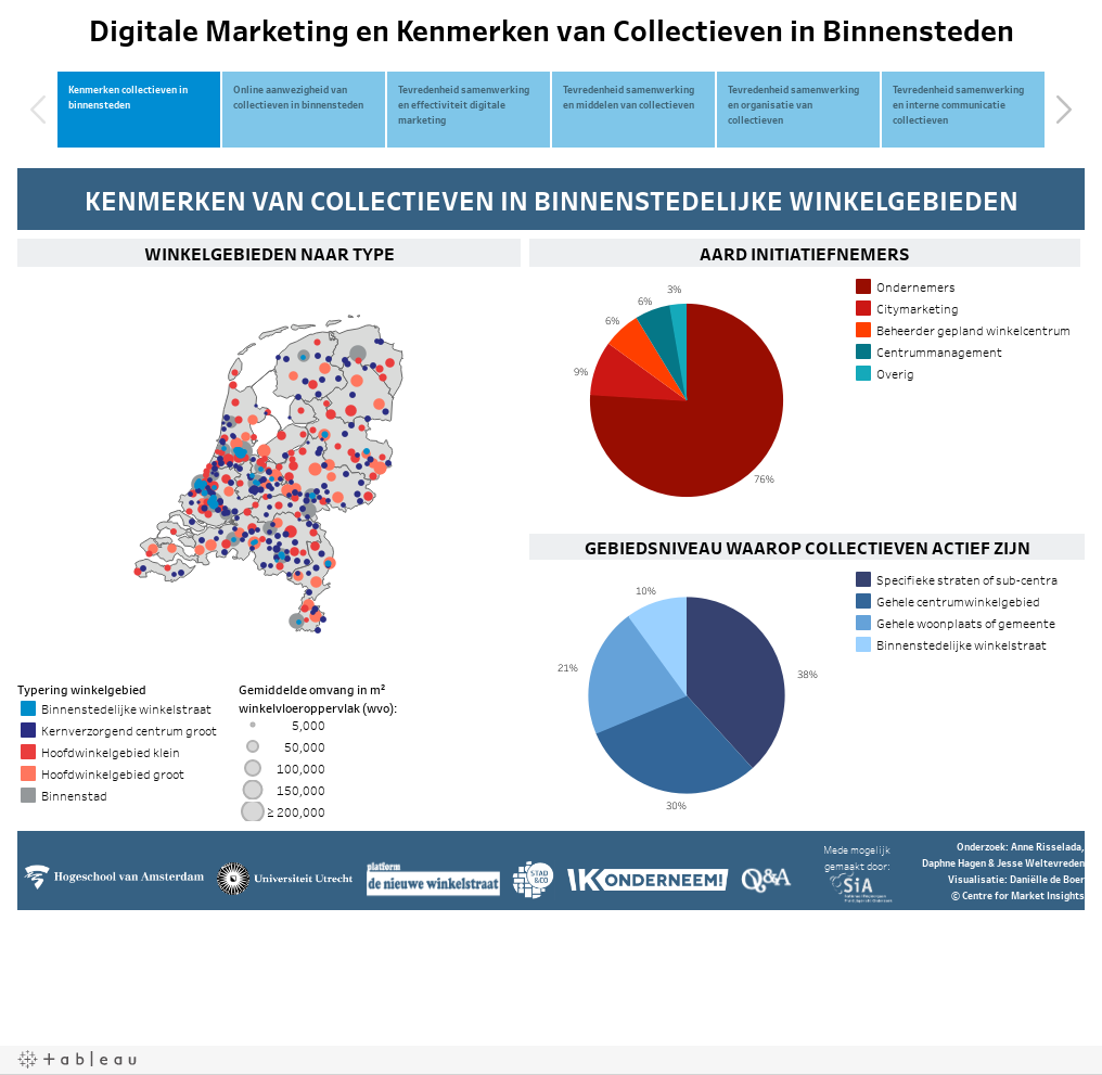 Digitale Marketing en Kenmerken van Collectieven in Binnensteden