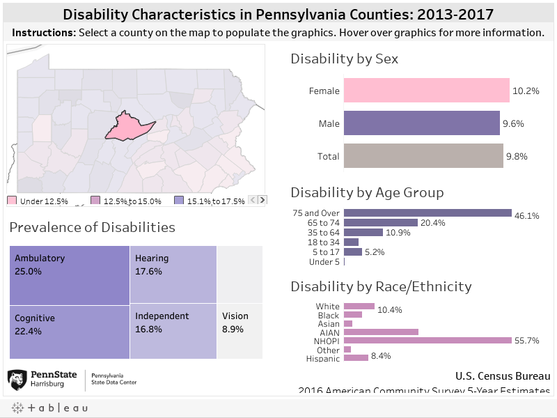 Disability Characteristics in PA Counties