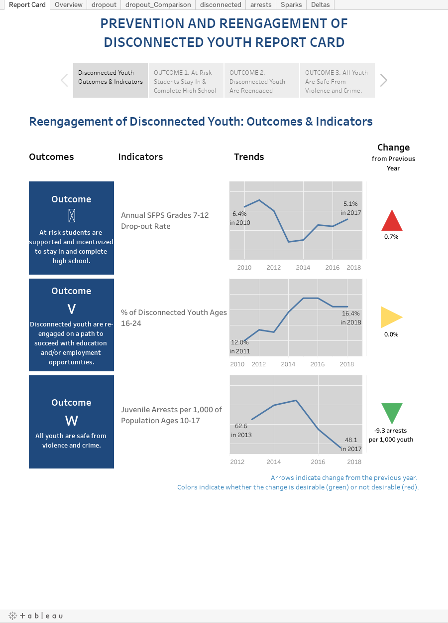 PREVENTION AND REENGAGEMENT OFDISCONNECTED YOUTH REPORT CARD