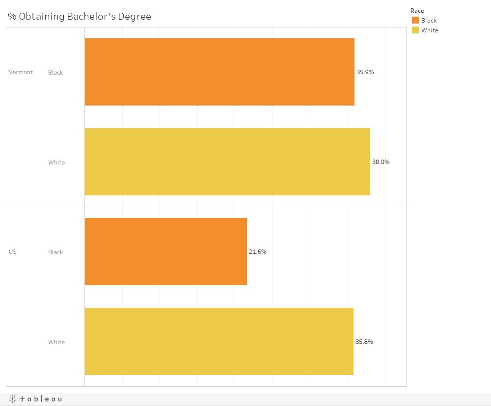 Obtaining Bachelor's Degree