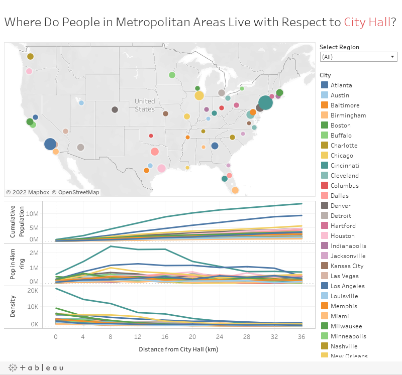 Where Do People in Metropolitan Areas Live with Respect to City Hall?