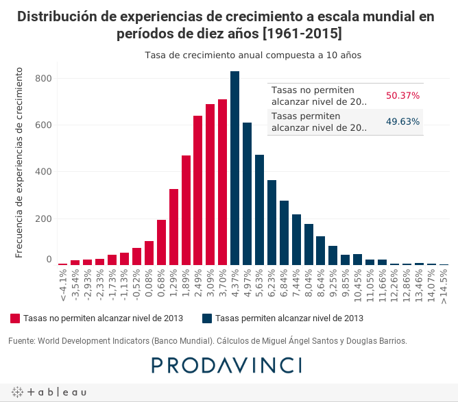 Distribución de experiencias de crecimiento a escala mundial en períodos de diez años [1961-2015]