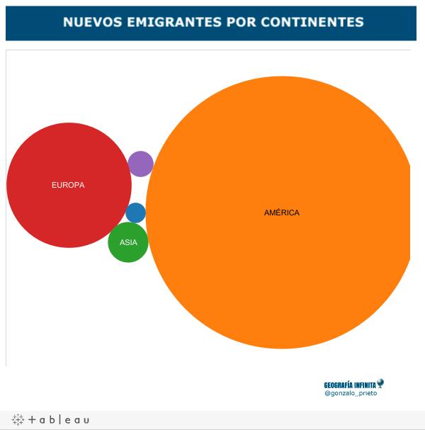 Distribución por continente