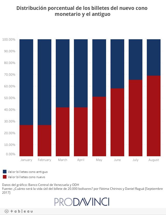 Distribución porcentual de los billetes del nuevo cono monetario y el antiguo