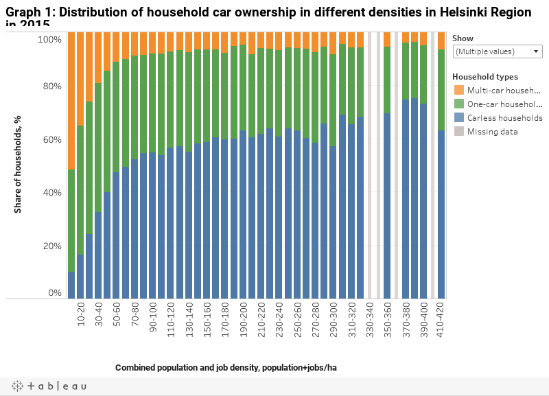 Graph 1: Distribution of household car ownership in different densities in Helsinki Region in 2015