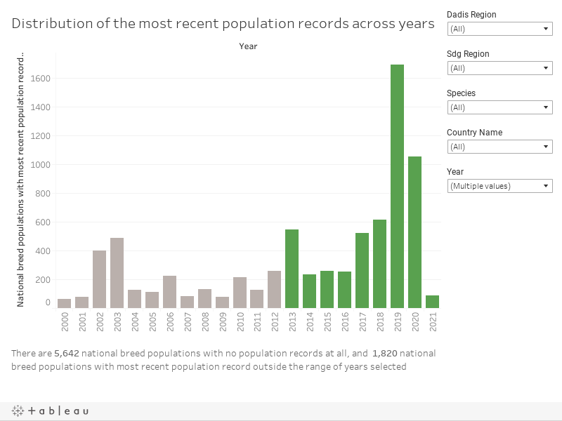 Distribution of the most recent population records across years Dashboard